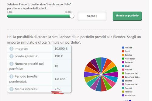 Rendita media portfolio BLender 10.000€