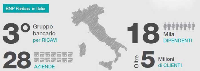 Findomestic - i numeri in Italia