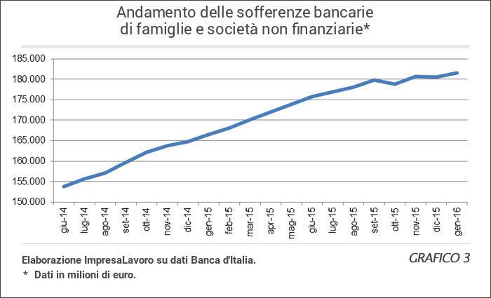 crediti in sofferenza grafico