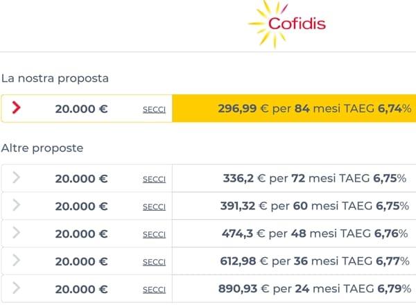 Preventivo Cofidis per prestito da 20000 euro